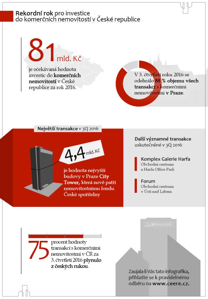 Rekordní rok pro český trh s komerčními nemovitostmi