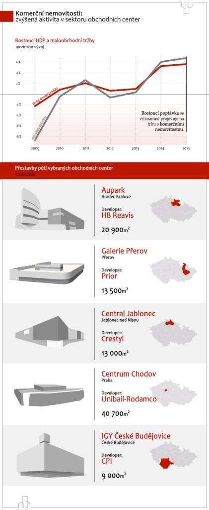Komerční nemovitosti: zvýšená aktivita v sektoru obchodních center